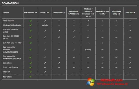 Skærmbillede WiNToBootic Windows 10